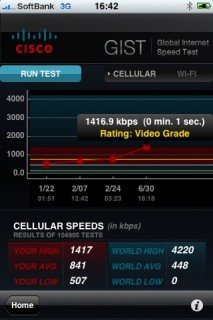 iPhone 3GS HSDPA Result 1416.9kbps