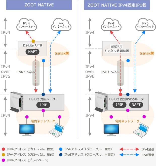 ZOOT NATIVE IPv4固定IP1個 構成図
